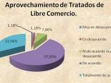 El estudio destaca la importancia de los tratados de Libre Comercio para exportaciones regionales.