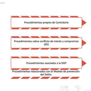 Responsables de proyectos de I+D+i participaron en taller de Normativa Interna